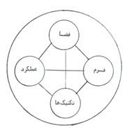 عناصر نقطهای در معماری,عناصر سطح گونه در معماری,تعریف فضا به وسیلهی عناصر افقی,خصوصیات فضای معماری,بازشوها در فضا ـ عناصر تعریف کننده فضا,