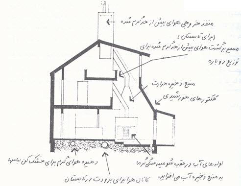 تحقیق در مورد معماری اقلیمی,دانلود مقاله معماری اقلیمی,مقاله معماری اقلیمی,معماری با اقلیم,ساختمان سازی طبق قلیم