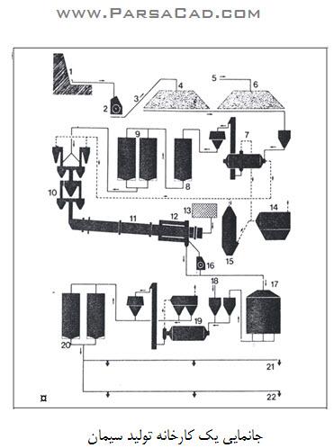 کارخانه سیمان - جانمایی کارخانه سیمان - نقشه کارخانه سیمان - نقشه شماتیک کارخانه سیمان