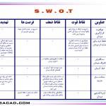 تحلیل swot- بررسی میدان s-w-o-t - تحلیل و بررسی swot