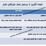 تحلیل و بررسی سایت مجموعه مدرسه در منطقه 5 تهران