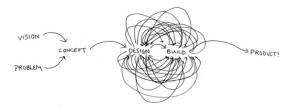 روند طراحی در معماری - دیزاین پروسس