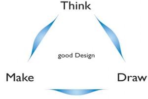 روند طراحی در معماری ( Design Process)