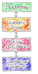 شکل گیری کانسپت - روند طراحی در معماری ( Design Process)