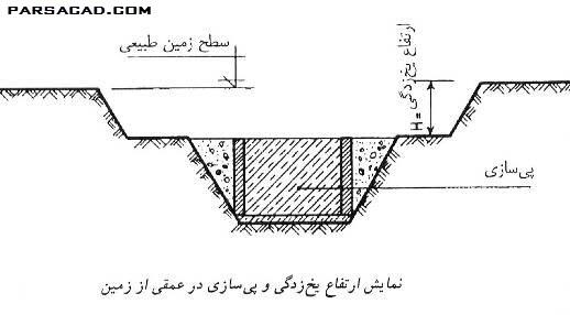 عمق پی به عوامل زیر بستگی دارد : عمق خاک مناسب عمق یخ زدگی نقشه ی کار عبور لوله های تاسیساتی