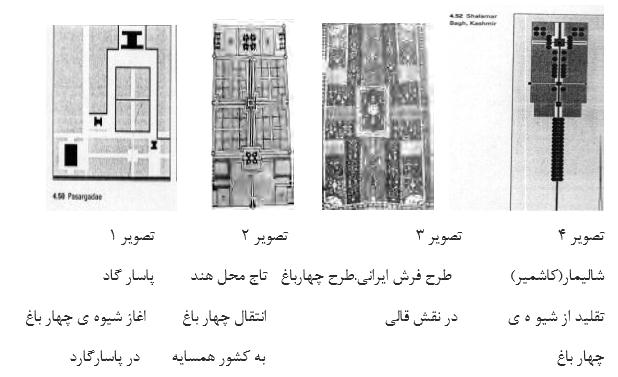 چهار باغ,انواع باغ,انواع باغ سازی,باغ فرانسوی,باغ ایرانی,باغ ها,تصویر باغ,اصول اجرای باغ ها